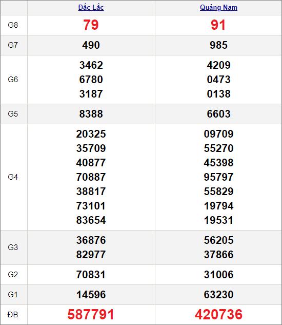 Kết quảxổ số miền Trung ngày 12/1/2021