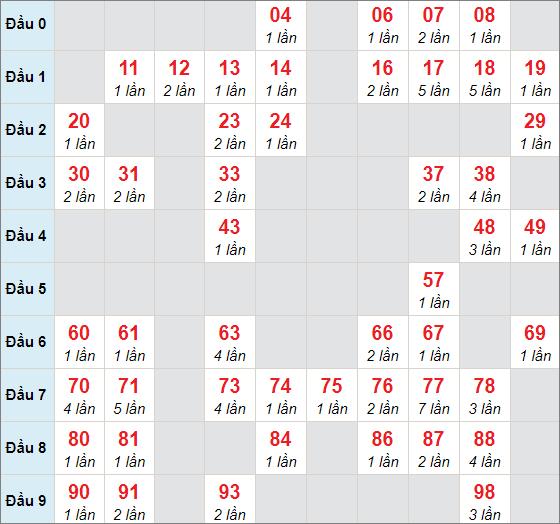 Cầu bạch thủ Đắc Lắcngày 19/1/2021