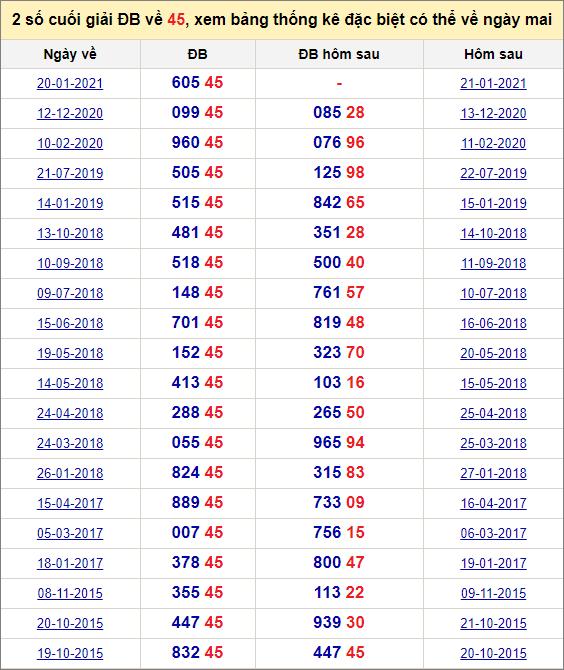 Đề về 45 ngày mai đánh con gì? Thống kê những ngày đề về 45