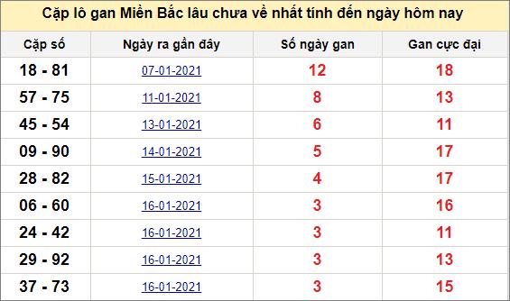 Các cặp lô gan miền Bắc lâu chưa về ngày 21/1/2021