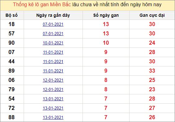 Thống kê lô gan miền Bắc ngày 21/1/2021