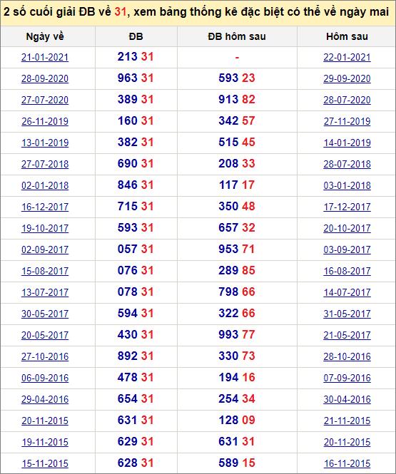 Đề về 31 ngày mai đánh con gì? Xem lịch sử những ngày đề về 31