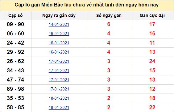 Các cặp lô gan miền Bắc lâu chưa về ngày 22/1/2021