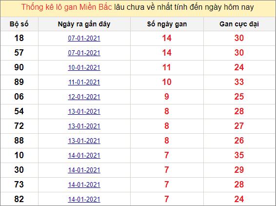 Thống kê lô gan miền Bắc 22/1/2021