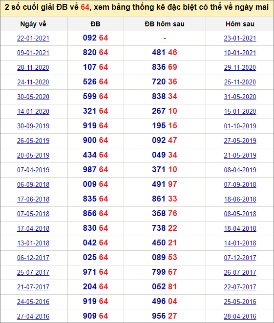 Đề về 64 ngày mai đánh con gì? Thống kê tần suất hai số cuốihôm sau