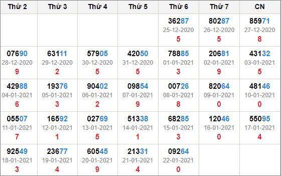 Kết quả giải đặc biệt miền Bắc 30 ngày tính đến 23/1/2021