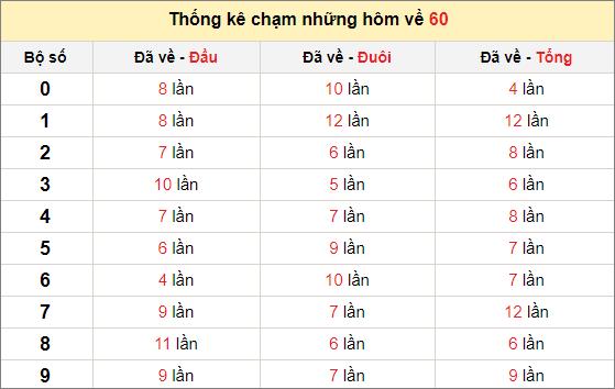 Chạm lô đề theo đề về 60 tính đến ngày 24/1/2021