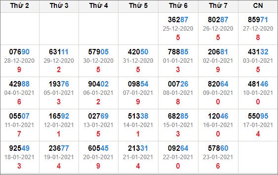 Kết quả giải đặc biệt miền Bắc 30 ngày tính đến 24/1/2021