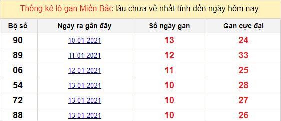 Thống kê lô gan miền Bắc 24/1/2021