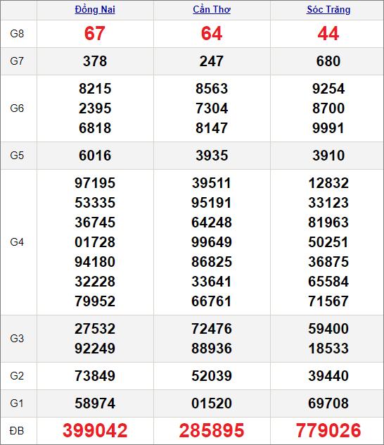 Kết quảxổ số miền Nam ngày 20/1/2021