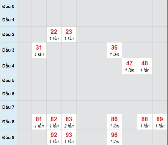Soi cầu bạch thủ Đồng Naingày 27/1/2021