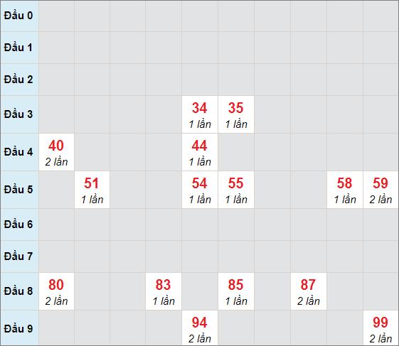 Soi cầu bạch thủ Sóc Trăng ngày 27/1/2021