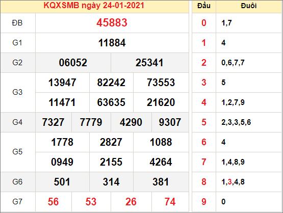 Kết quả xổ số miền Bắc ngày 24/1/2021
