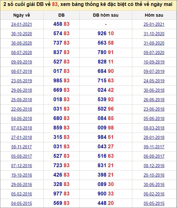 Đề về 83 ngày mai đánh con gì? Xem những ngày đề về 83