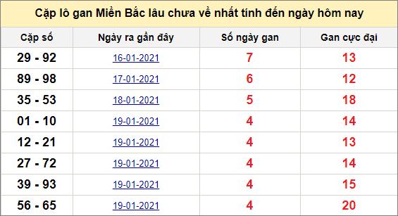 Các cặp lô gan miền Bắc lâu chưa về ngày 25/1/2021
