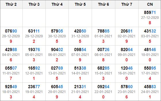 Kết quả giải đặc biệt miền bắc 30 ngày tính đến 25/1/2021