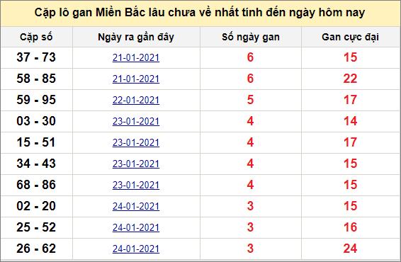 Các cặp lô gan miền Bắc lâu chưa về ngày 29/1/2021