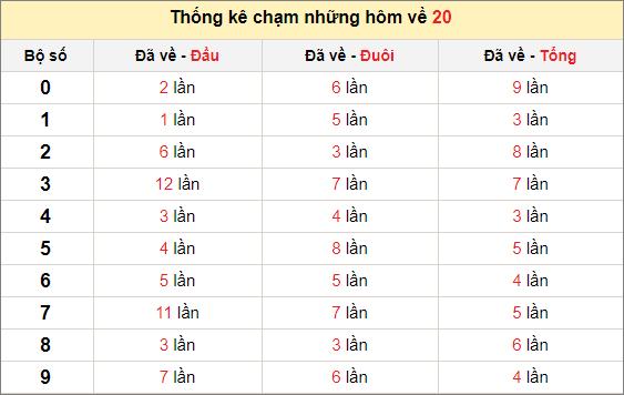 Chạm lô đề theo đề về 20 tính đến ngày 29/1/2021