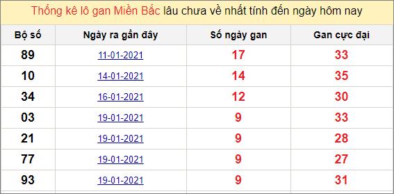 Thống kê lô gan miền Bắc 29/1/2021