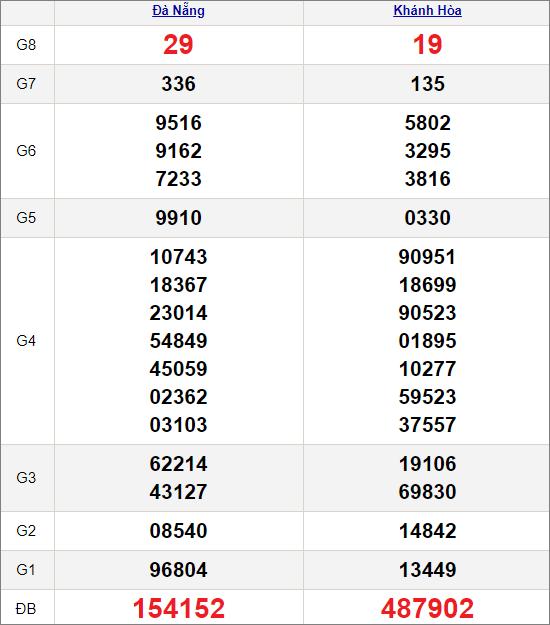 Kết quảxổ số miền Trung ngày 20/1/2021