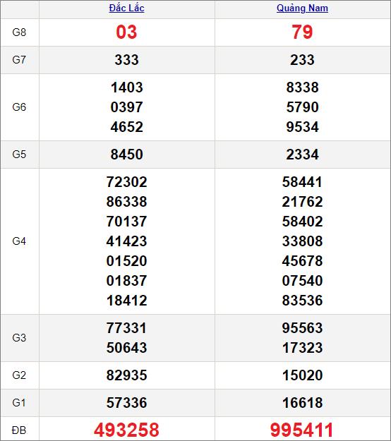 Kết quảxổ số miền Trung ngày 19/1/2021
