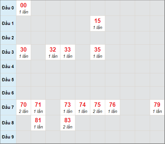 Cầu bạch thủ Đắc Lắcngày 26/1/2021