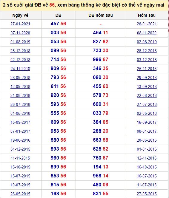 Đề về 56 ngày mai đánh con gì? Thống kê những ngày đề về 56