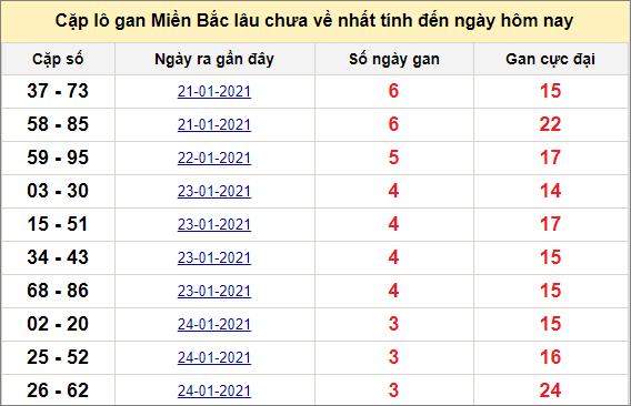 Các cặp lô gan miền Bắc lâu chưa về ngày 28/1/2021