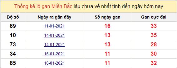 Thống kê lô gan miền Bắc ngày 28/1/2021