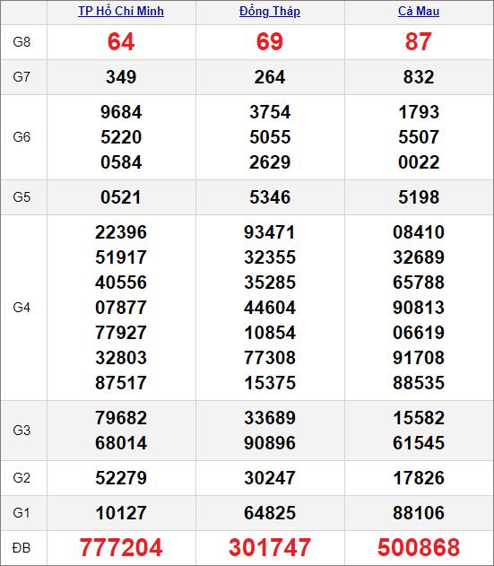 Kết quảxổ số miền Nam ngày 18/1/2021