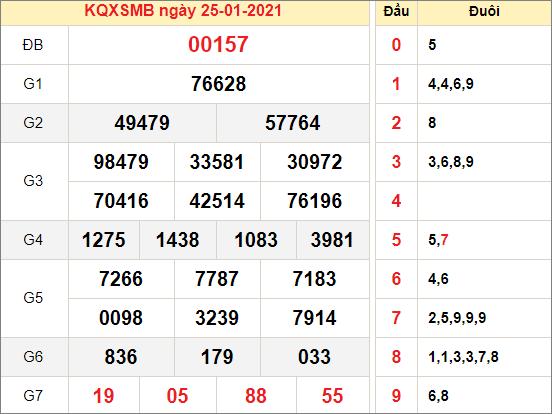 Kết quả xổ số miền Bắc ngày 25/1/2021