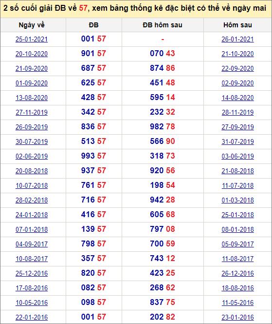 Đề về 57 ngày mai đánh con gì? Thống kê các ngày đề về 57