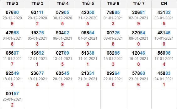 Kết quả giải đặc biệt miền bắc 30 ngày tính đến 26/1/2021