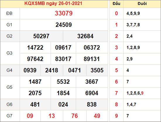 Kết quả xổ số miền Bắc ngày 26/1/2021