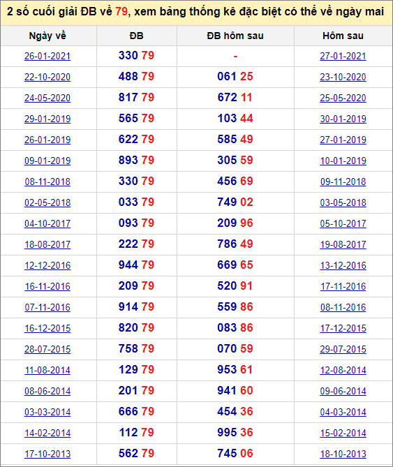 Đề về 79 ngày mai đánh con gì? Xem đề về 79 hôm sau ra con gì.