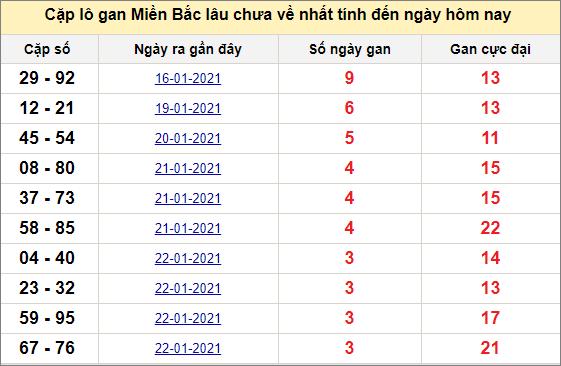 Các cặp lô gan miền Bắc lâu chưa về ngày 27/1/2021