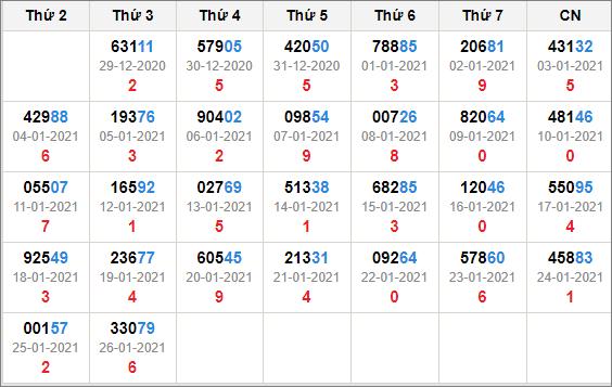 Kết quả giải đặc biệt miền bắc 30 ngày tính đến 27/1/2021