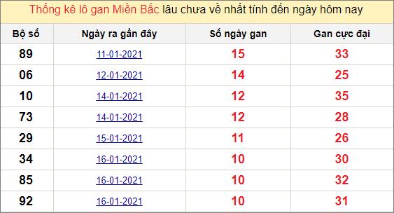 Thống kê lô gan miền Bắc 27/1/2021