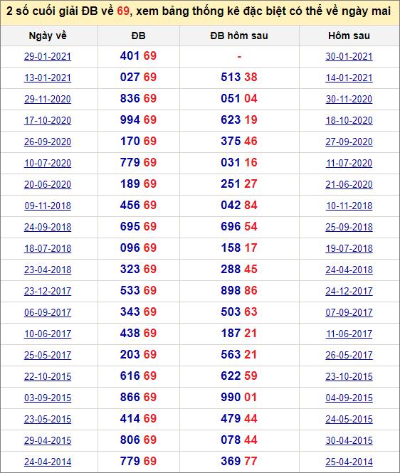 Đề về 69 ngày mai đánh con gì? Thống kê tần suất hai số cuốihôm sau