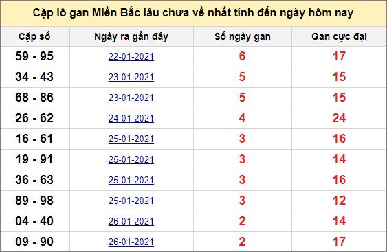 Các cặp lô gan miền Bắc lâu chưa về ngày 30/1/2021