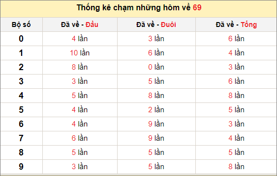 Chạm lô đề theo đề về 69 tính đến ngày 30/1/2021