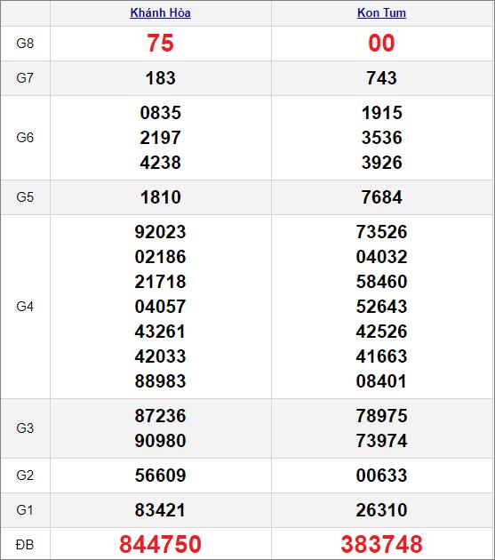 Kết quảxổ số miền Trung ngày 24/1/2021