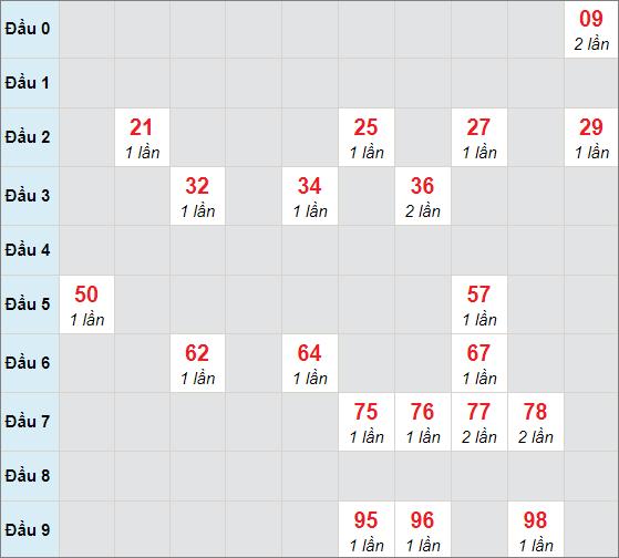 Cầu bạch thủ Kon Tum ngày 31/1/2021