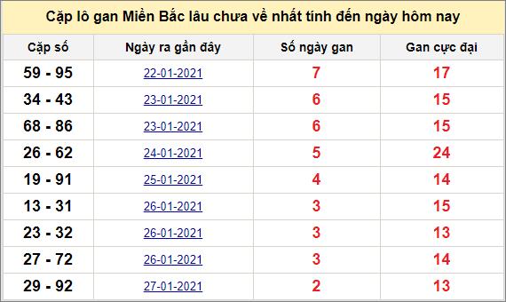 Các cặp lô gan miền Bắc lâu chưa về ngày 31/1/2021
