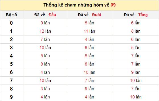 Chạm lô đề theo đề về 09 tính đến ngày 31/1/2021