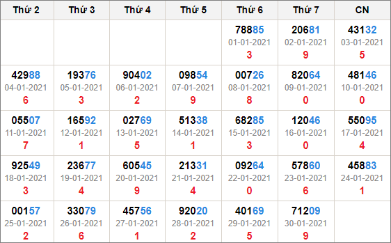 Kết quả giải đặc biệt miền Bắc 30 ngày tính đến 31/1/2021