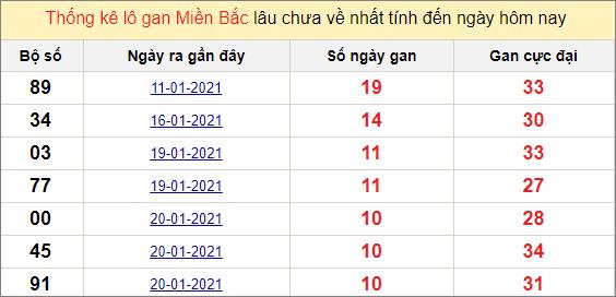 Thống kê lô gan miền Bắc 31/1/2021