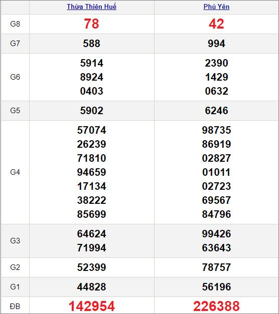 Kết quảxổ số miền Trung ngày 25/1/2021