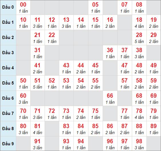 Soi cầu XSMB - Cầu lô MB chạy 3 ngày tính đến 1/2/2021