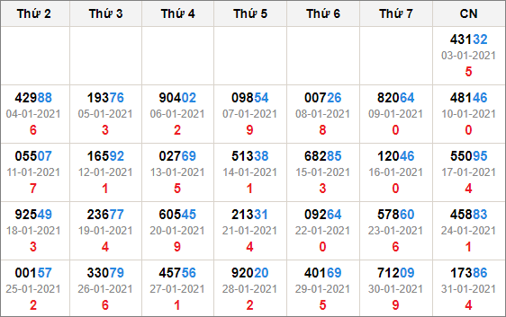 Kết quả giải đặc biệt miền bắc 30 ngày tính đến 1/2/2021